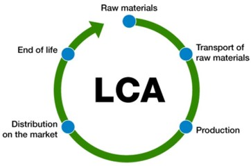 LCA studies performed on the technology and production cycle of the components of the system